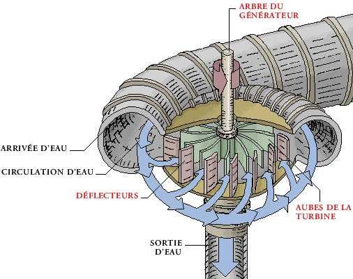 Souvent L'énergie hydraulique SO85